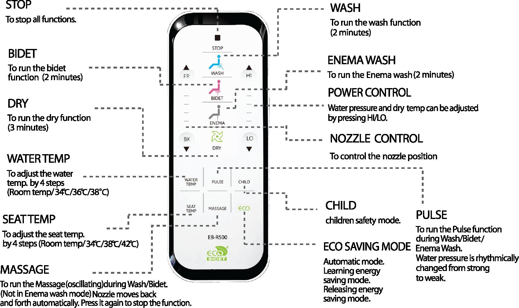 eb-r500-remote-diagram.png